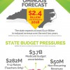 AT RISK: NC budget shortfall threatens support for students