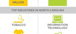 Game Changers for the North Carolina Economy
