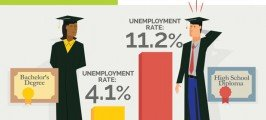 How Important is a College Degree When Getting a Job?