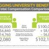 Lagging University Benefits