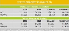 States disinvest in higher ed
