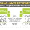Lagging University Benefits