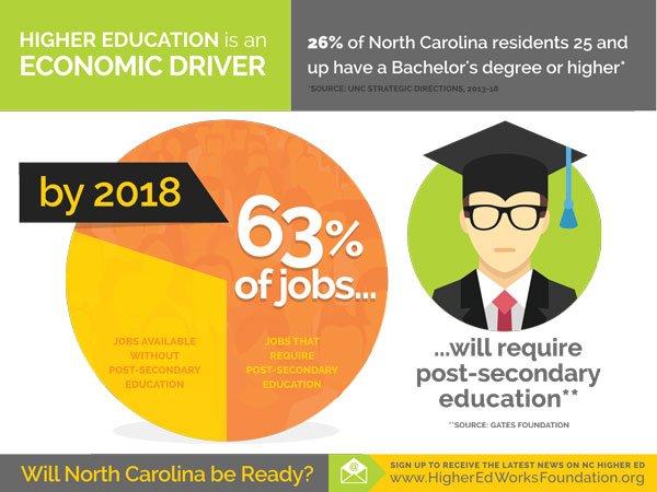 EconomicDriver_63percent