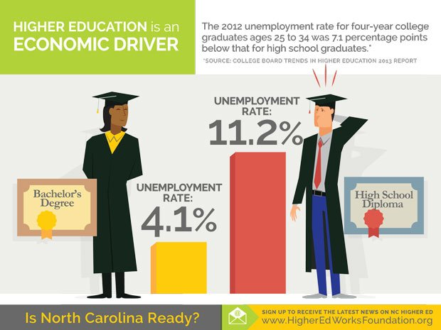 the importance of getting a college degree Attaining a college degree has become very expensive in the us - so you may wonder, is it worth the cost see these facts & figures to determine yourself.