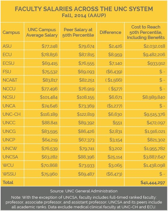 nc universities lag peers in faculty pay - higher education works, Human Body