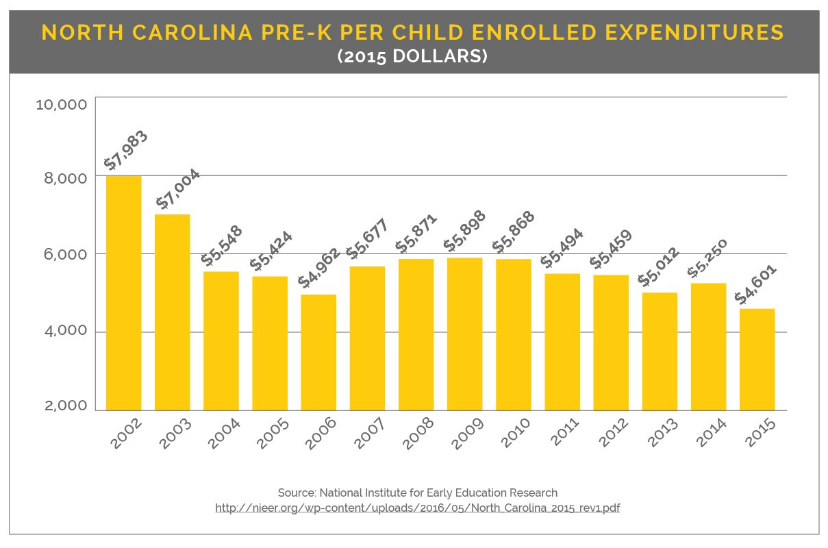 A longterm slide in NC education spending Higher Education – Nc Child Support Worksheet
