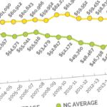 K-12 teacher pay: A widening gap?