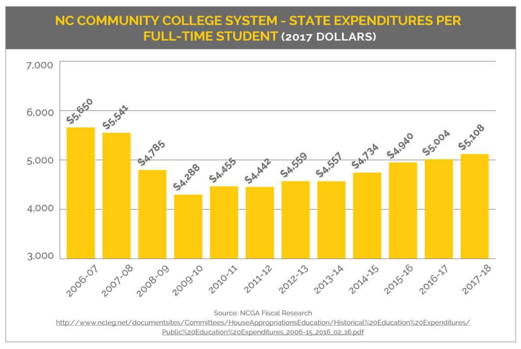 state spending per FTE