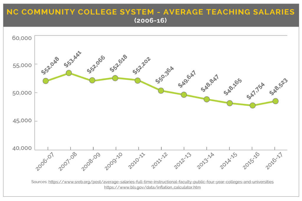 teaching salaries over time