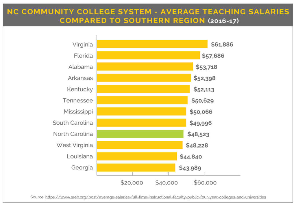 Southeast teaching salaries